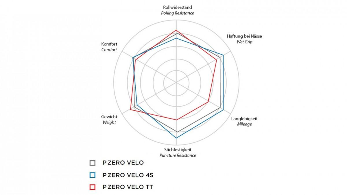 Pirelli P ZERO Velo Classic 28-622
